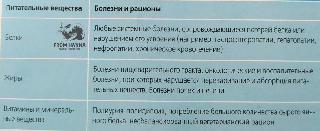 bolezni-narushenie-usvoenija-pitatelnykh-veshestv
