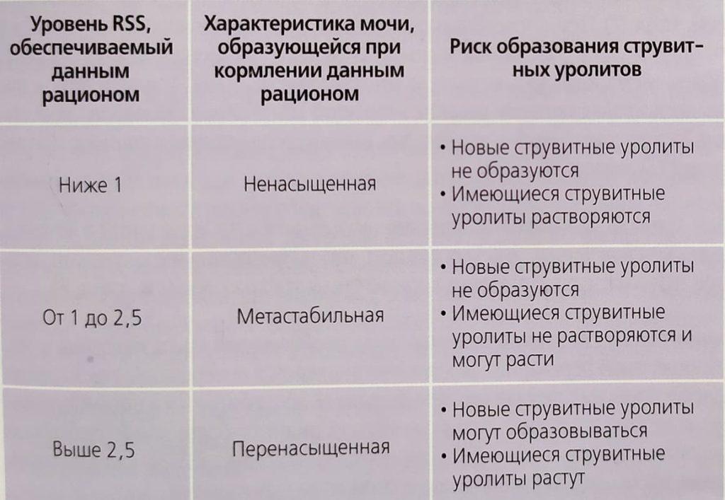 osenka-riskov-obrazovanija-struvitykh-urolitov-po-rss