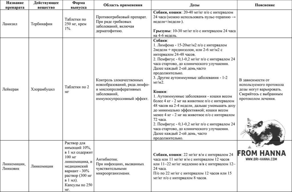 14-terbinafin-khlorambusil-linkomisin