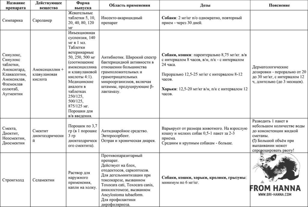 21-sarolaner-amoksisillin-+-klavulanovaja-kislota-smektit-dioktaedricheskii-selamektin-