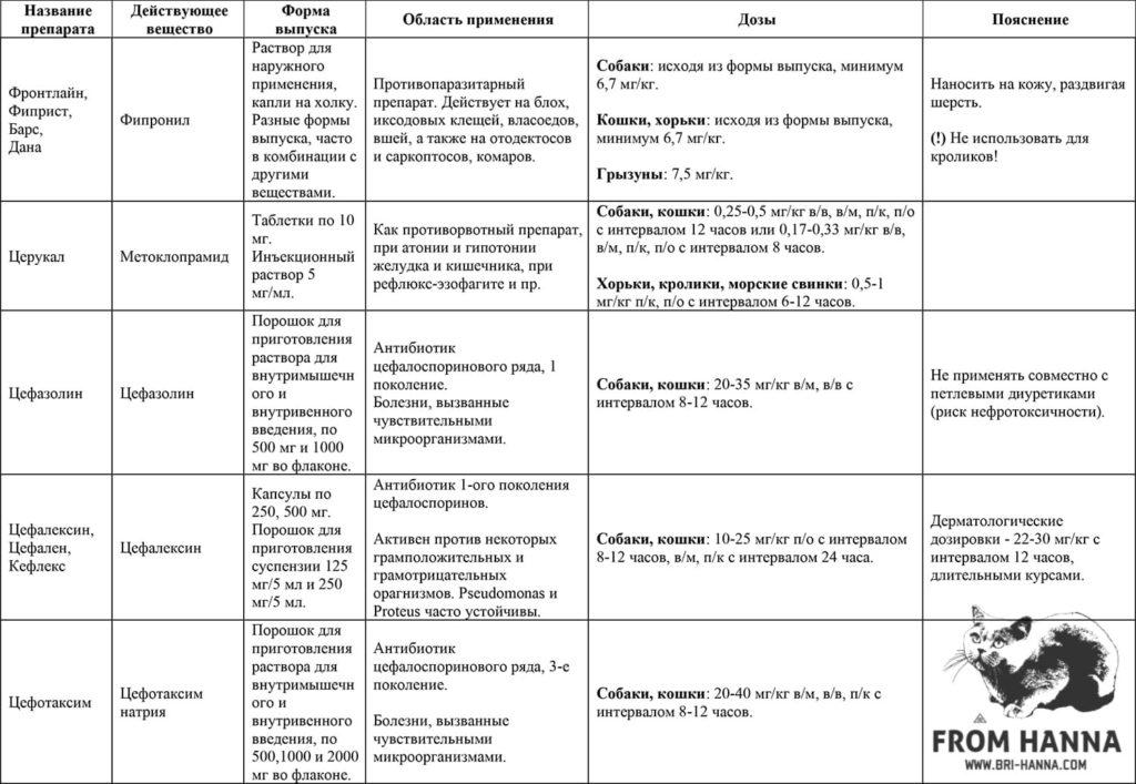 25-fipronil-metoklopramid-sefazolin-sefaleksin-sefotaksim-natrija