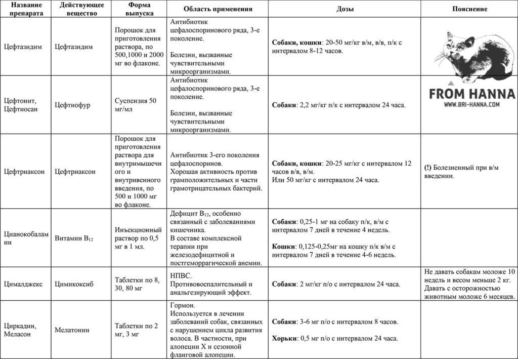 26-seftazidim-seftiofur-seftriakson-vitamin-v12-simikoksib-melatonin