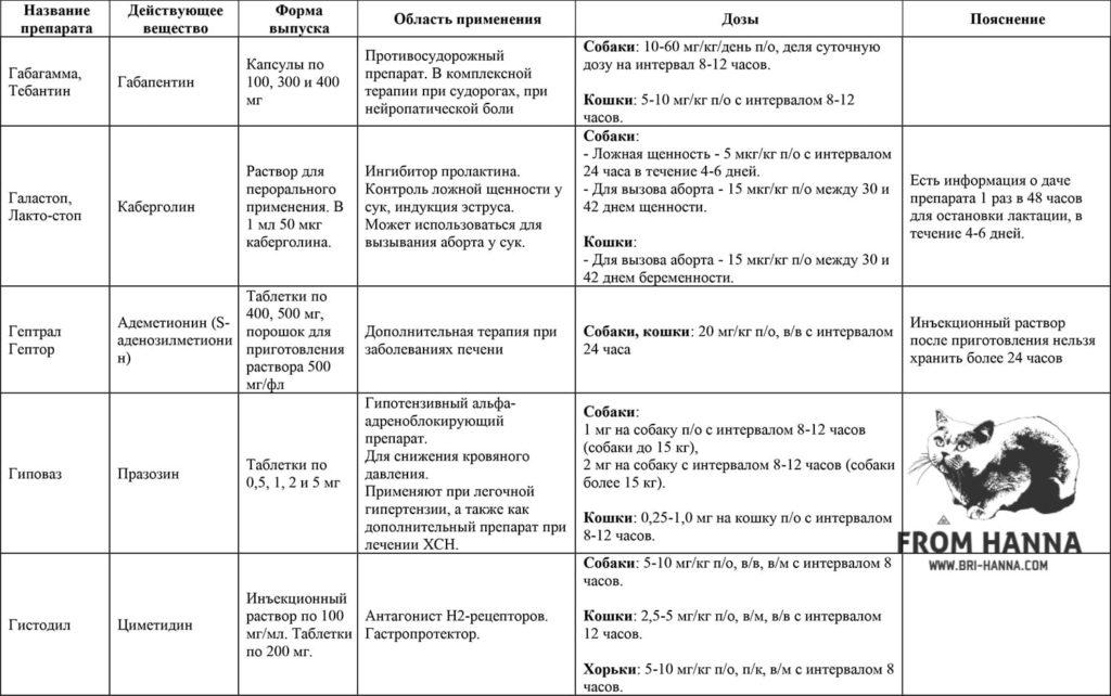 7-gabapentin-kabergolin-ademetionin-(s-adenozilmetionin)-prazozin-simetidin
