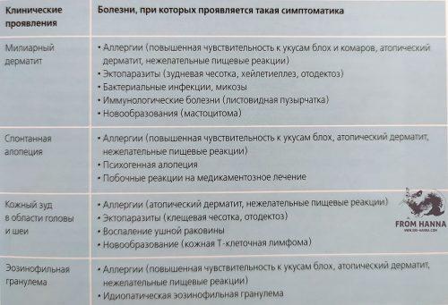 diagnostika-kozhnykh-projavlenii-pishevykh-reaksii