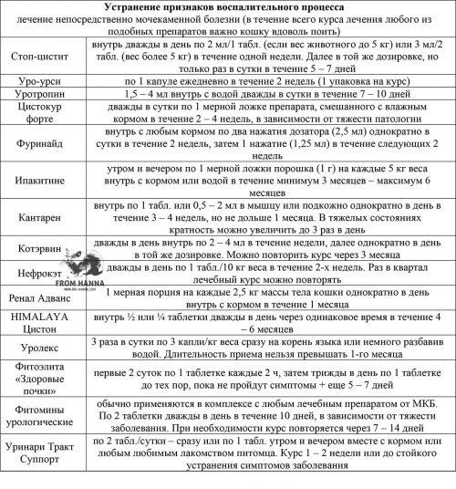 preparaty-ustranenie-priznakov-vospalitelnogo-prosessa-mkb