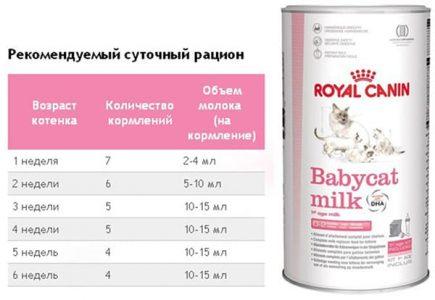 sutochnuy-racion-Babycat-milk